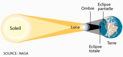 AUJOURD4HUIeclipses-solaire-totale-schema